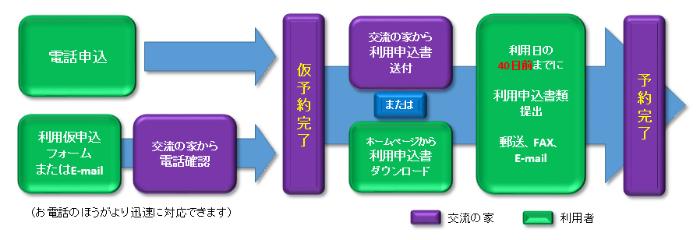 ご利用の流れ フロー図